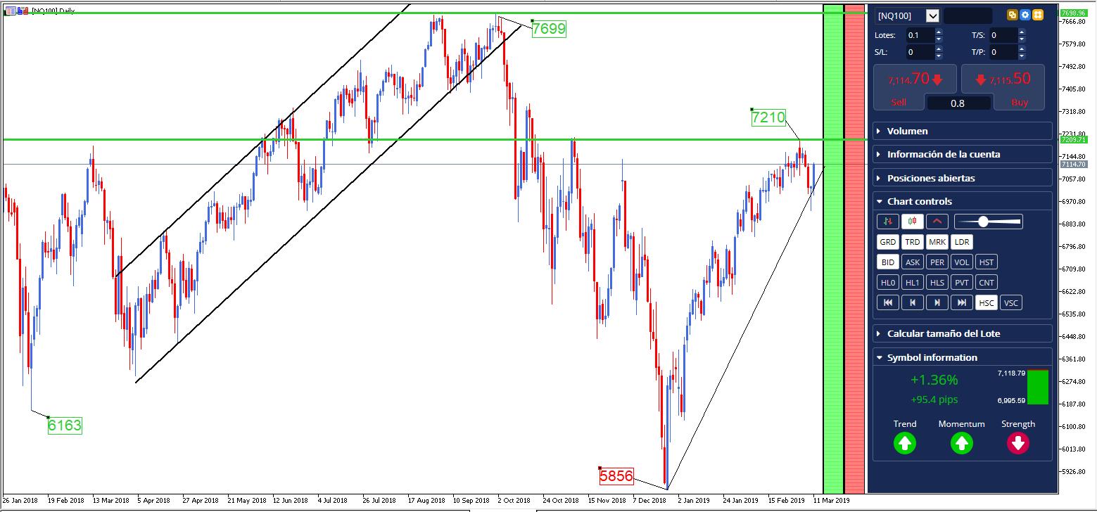 indice nasdaq 100 grafico