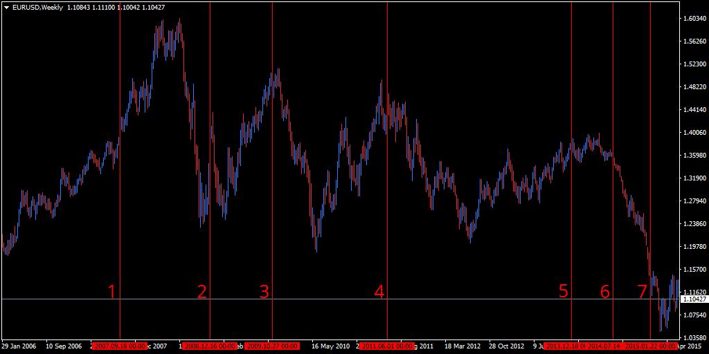 еженедельный график EUR / USD