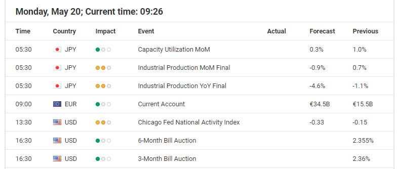 Economic events calendar