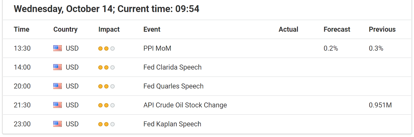 Economic Events October 14, 2020