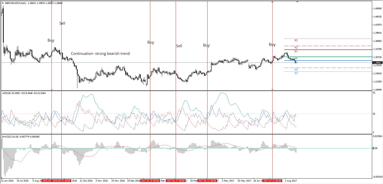 adx индикатор