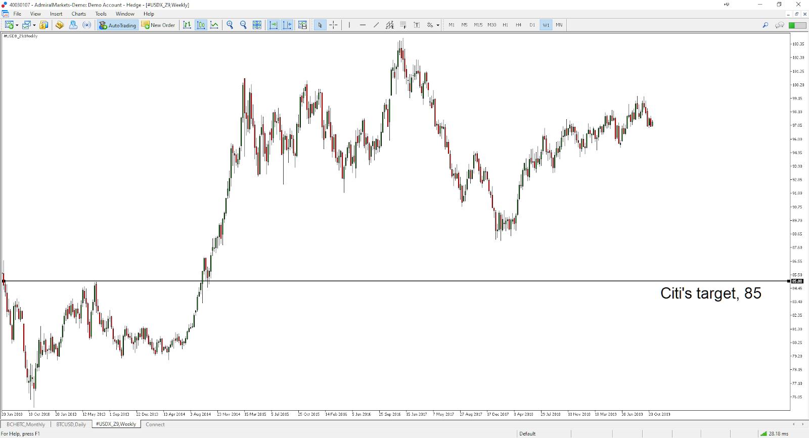 Citi Target USD chart