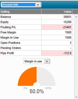 využití market manager při obchodování cfd