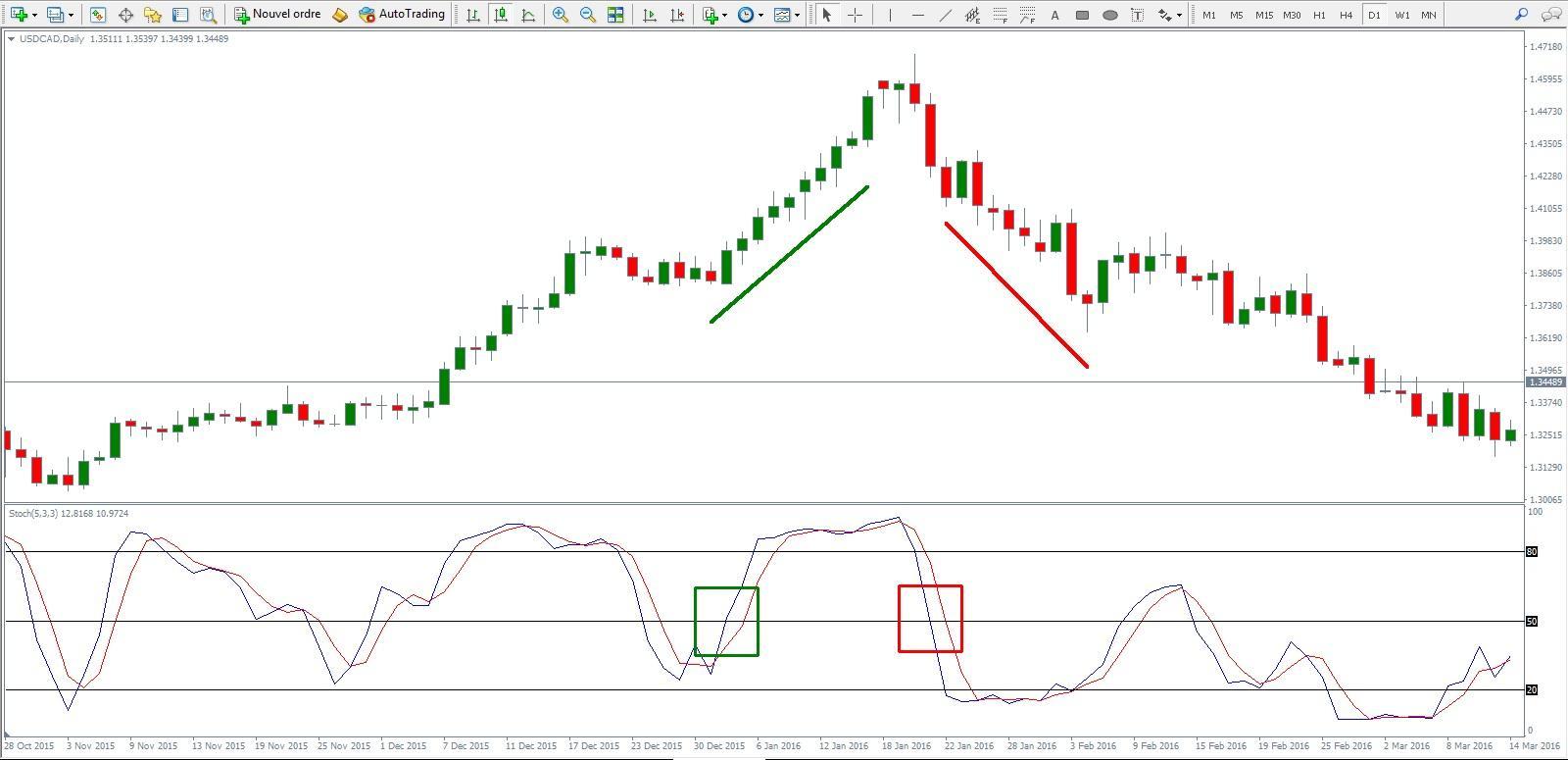 stochastic indicator mt4