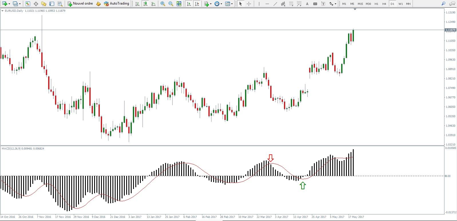 macd indicatore trading