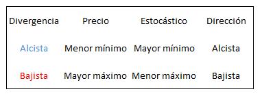 oscilador estocastico forex