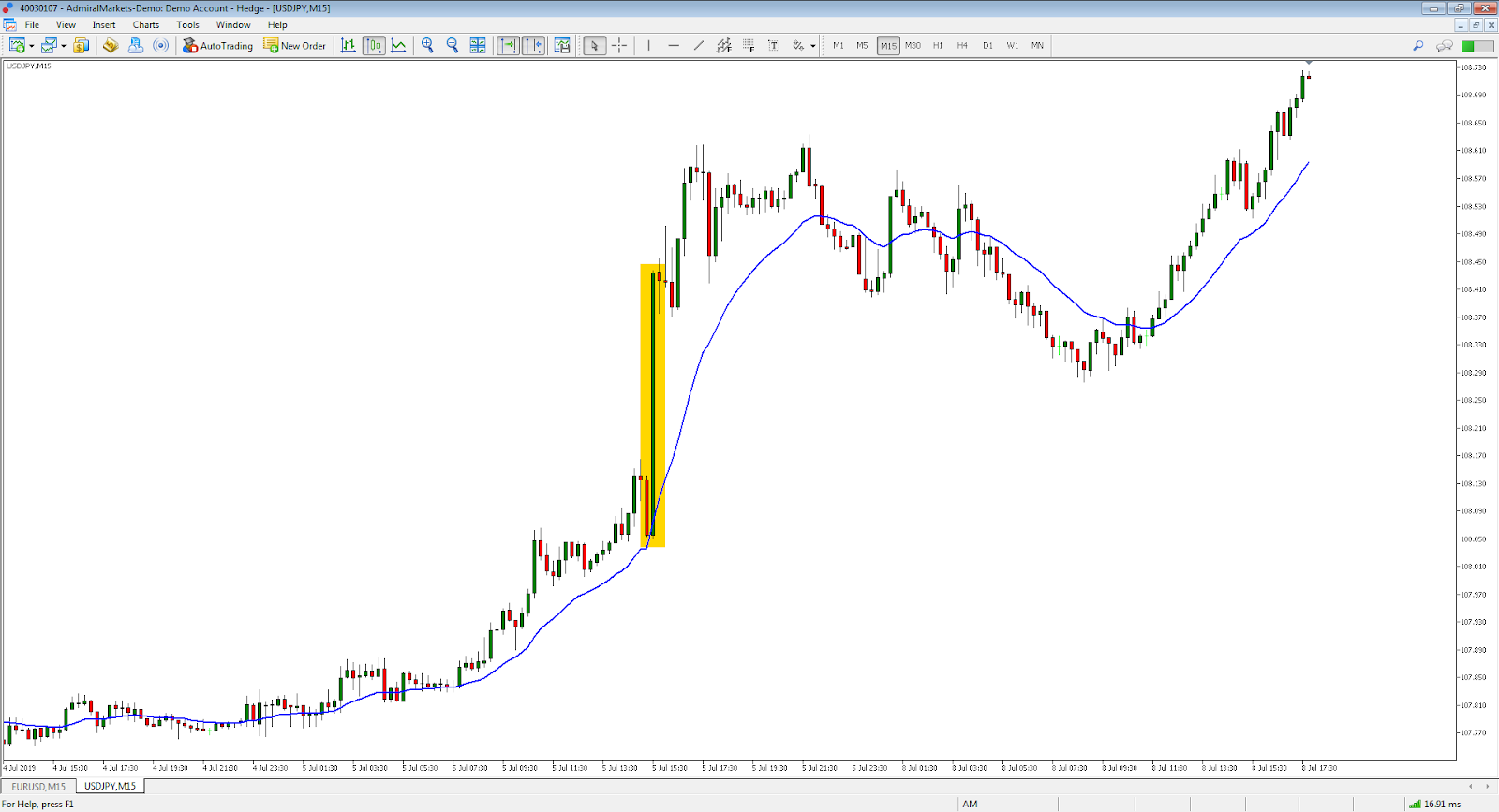 15 minučių USD/JPY grafikas