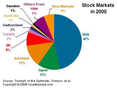 Mercados financieros - ''Triumph of the Optimists - Dimson, et al.''