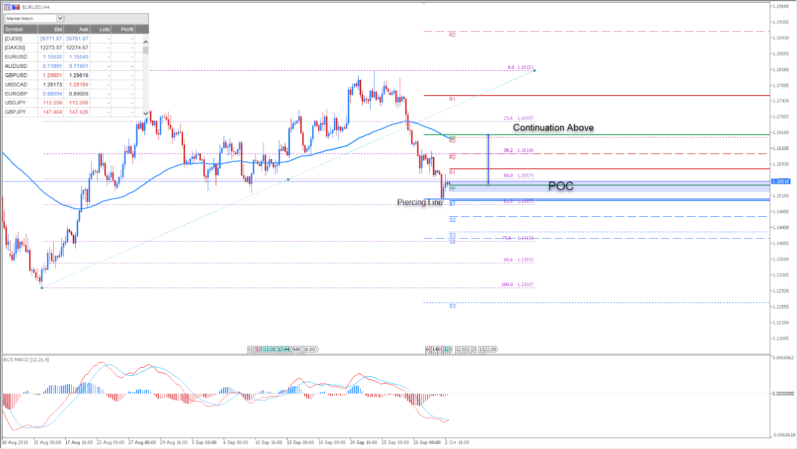 EURUSD Daily Chart - Technical Analysis
