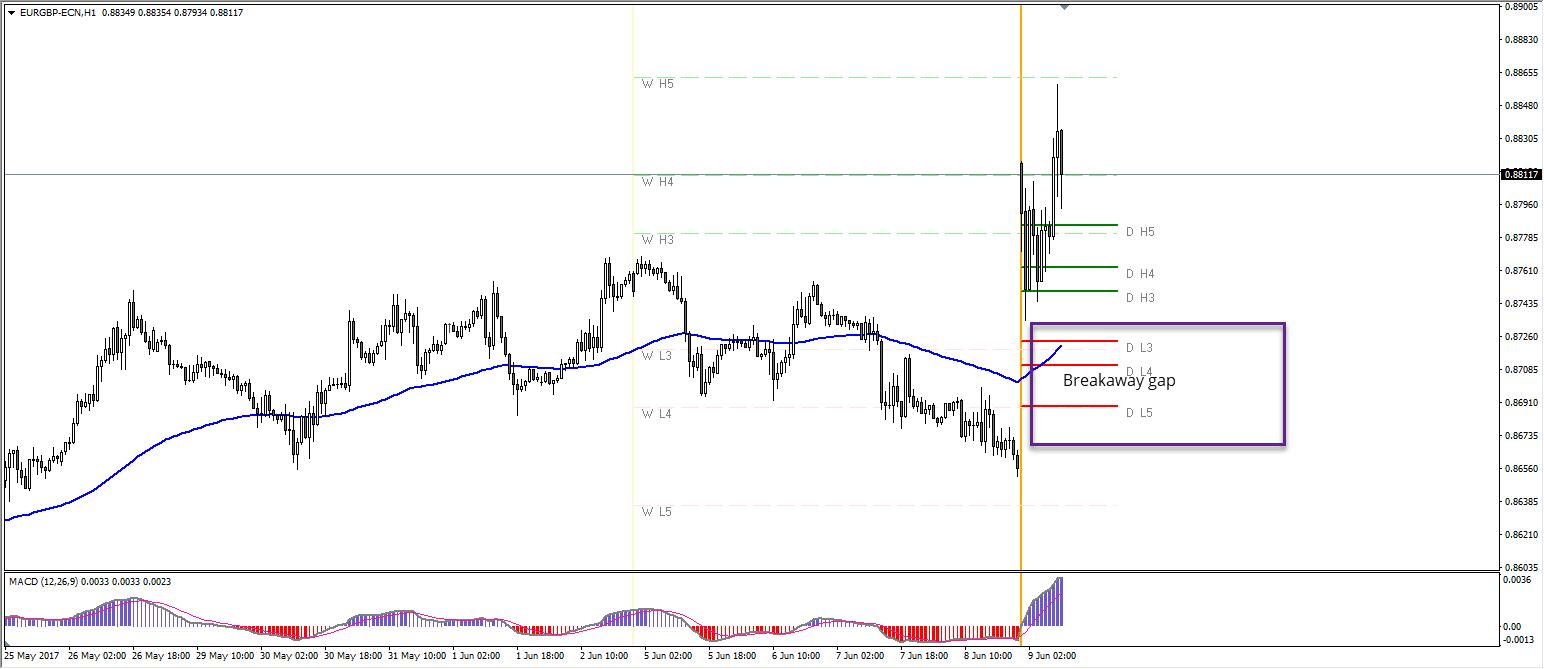 Price gap forex