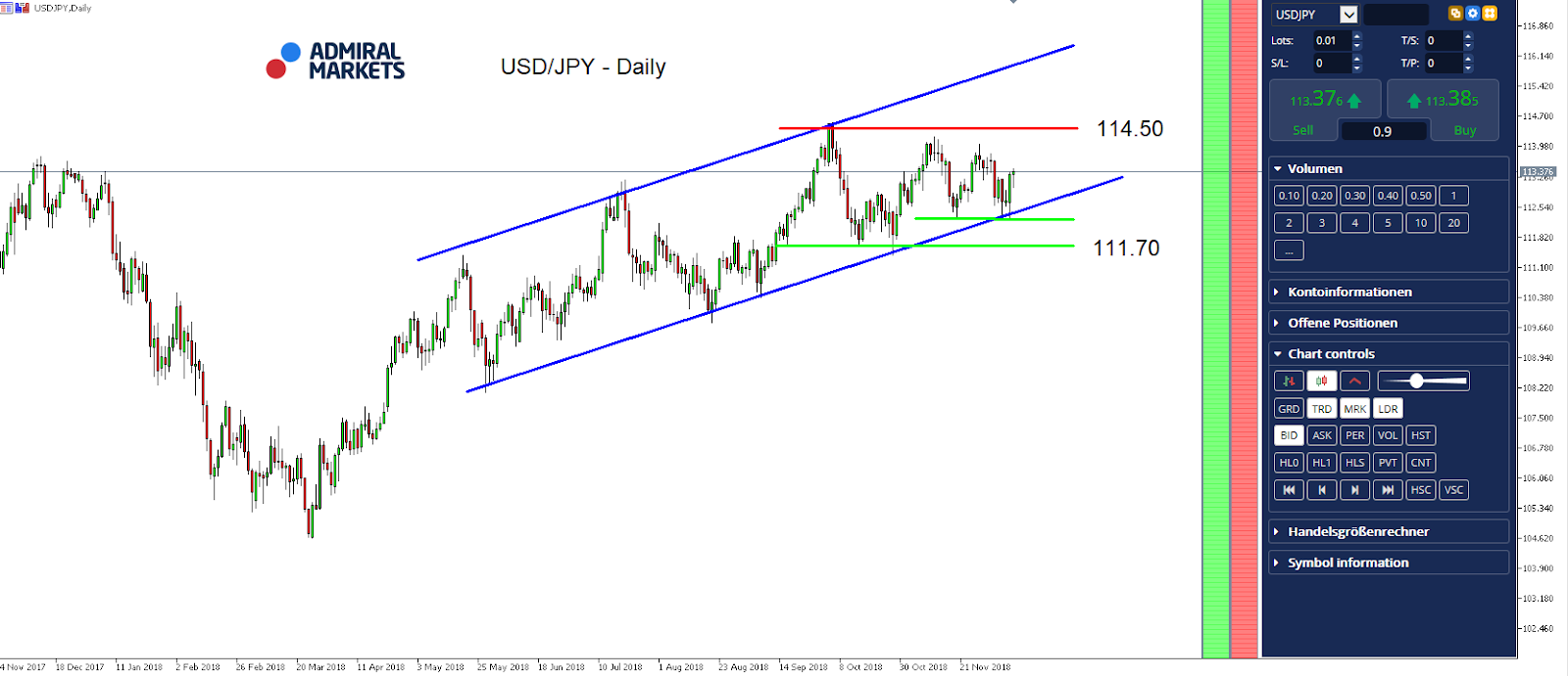 USDJPY Daily Chart - MetaTrader 5 Supreme Edition