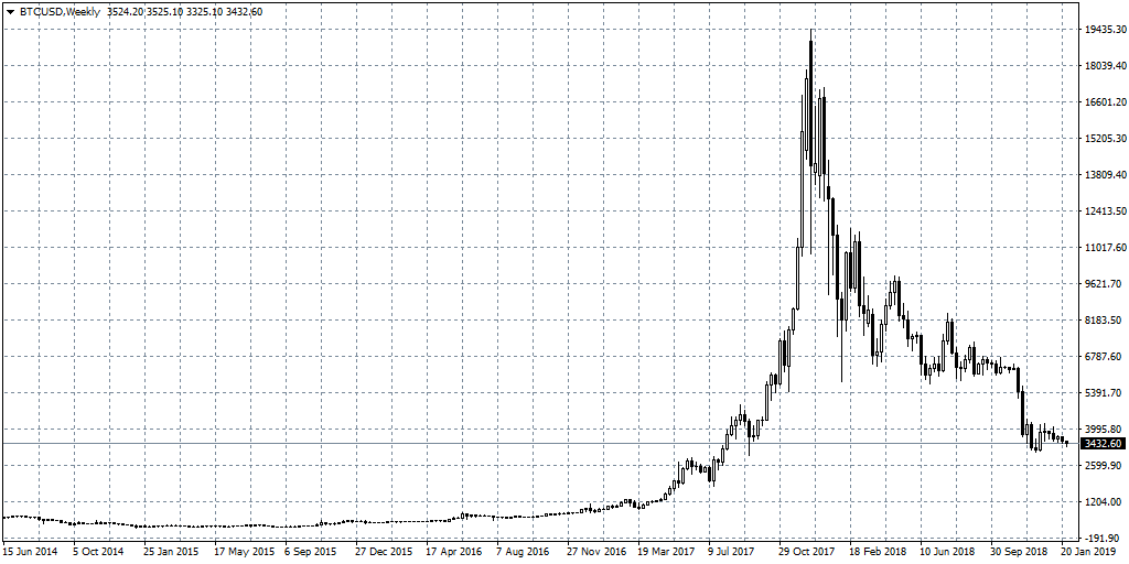 Bitcoin value index
