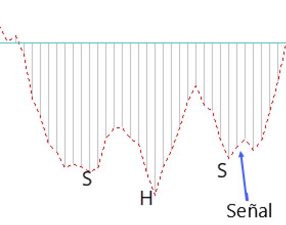 vzorci macd - HCH