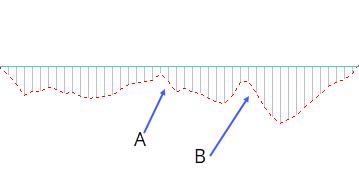 MACD Bearish 0 Line Rejection