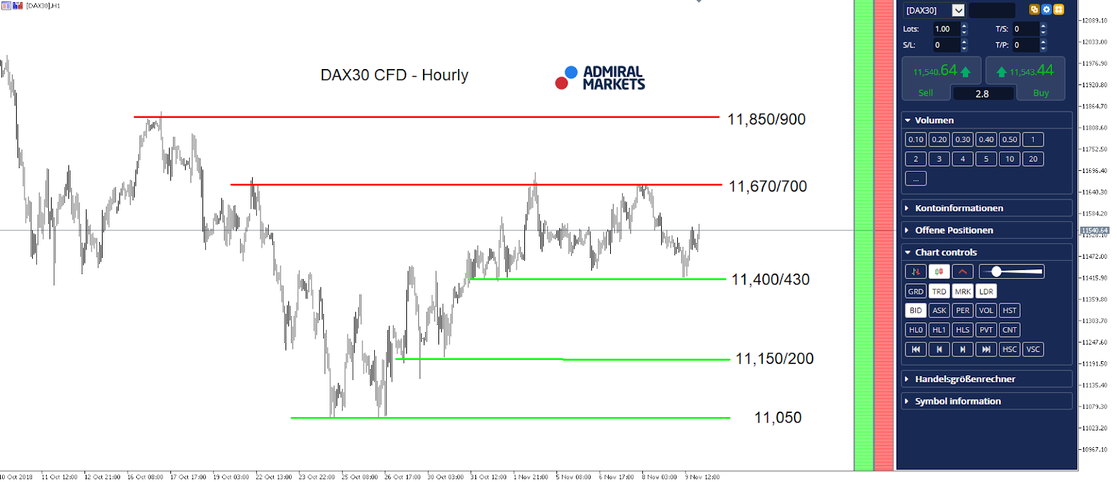DAX30 CFD Hourly Chart