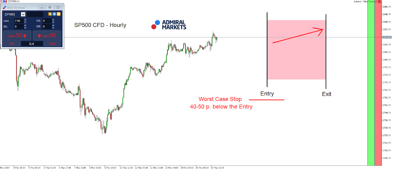 SP500 index hourly chart
