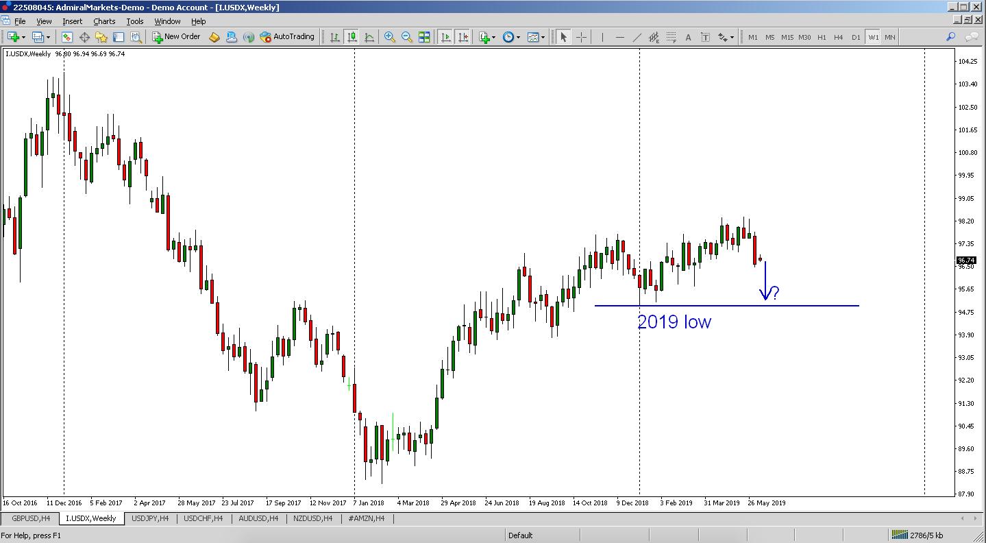 trading usd crollo