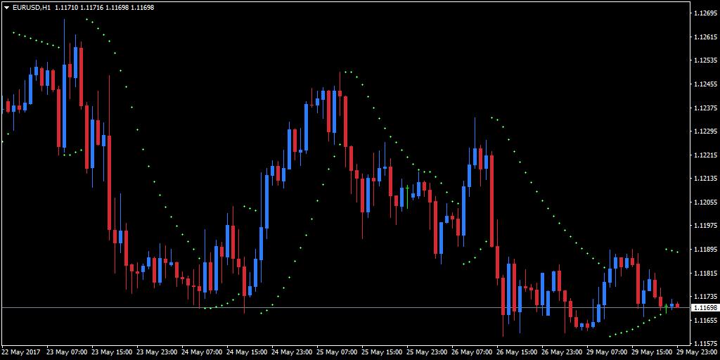 Индикатор параболического SAR добавлен к часовому графику EUR / USD MT4