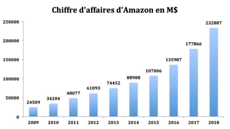Analyse du chiffre d'affaires d'Amazon en 2019