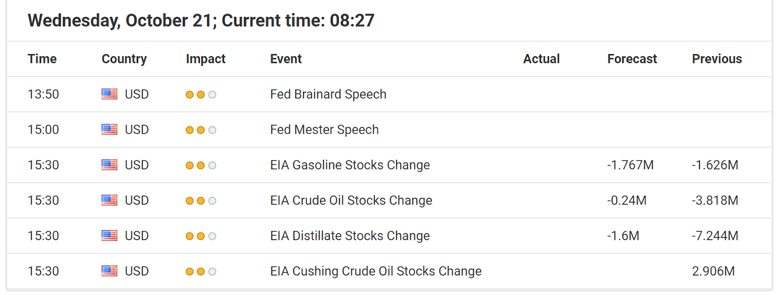 Economic Events October 21, 2020