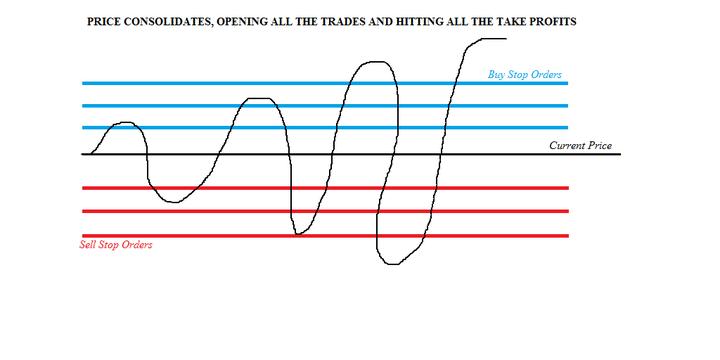 Kodėl prekiautojai renkasi tinklelio strategiją?
