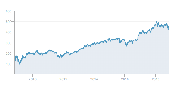 Лучшие акции банков США