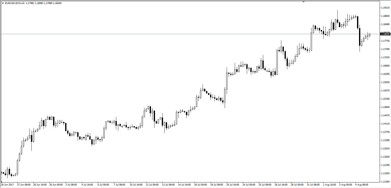 Quelle: EUR/USD H4 Chart, Admiral Markets Platform, 26. Juni - 4. August
