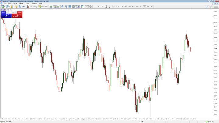 ▷ Grafici storici Borse mondiali Forex gratis [] - Trading Online