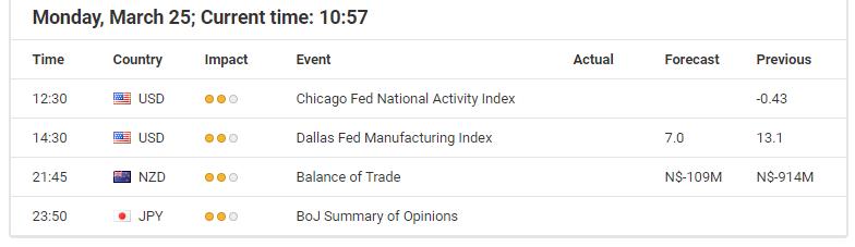 Today's economic events calendar