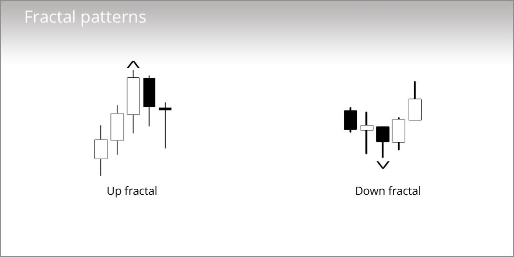 Основы паттернов фракталов