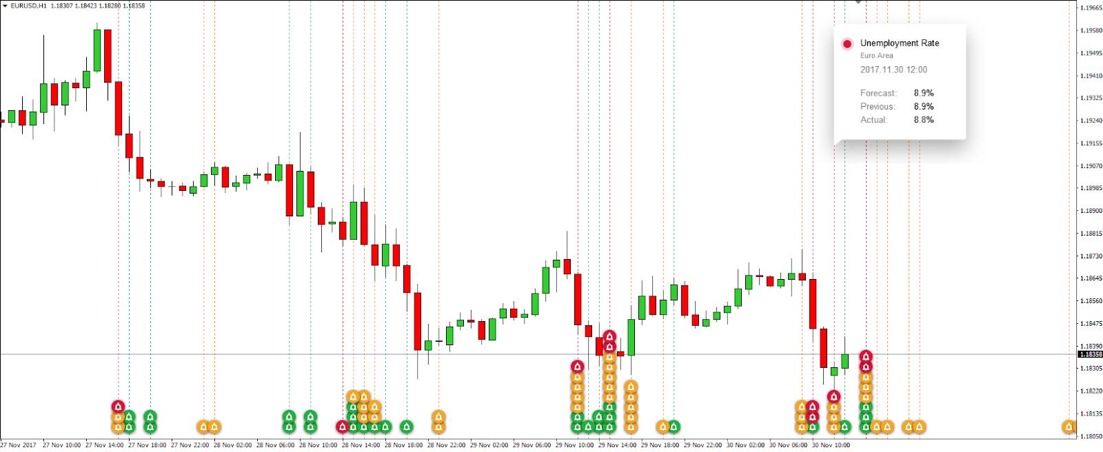 Data perdagangan saham harian