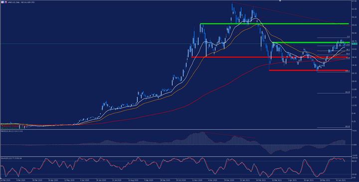 Дневна графика на цената на акциите на Nio