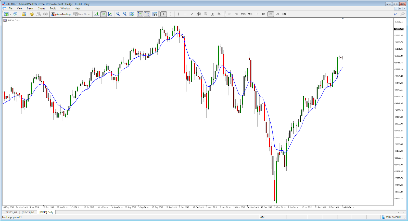 Dow Jones Index grafico diario