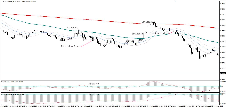 AUD/USD M1 Chart, Aug 14, 2017, Admiral Markets Platform
