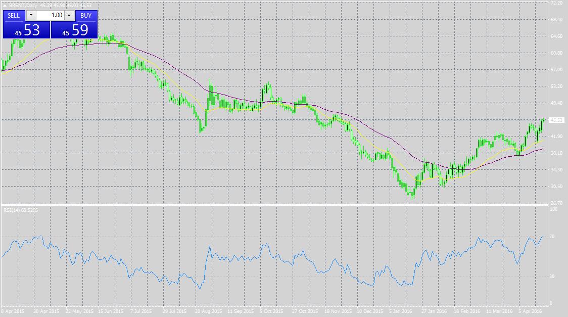 MACD graph trendline