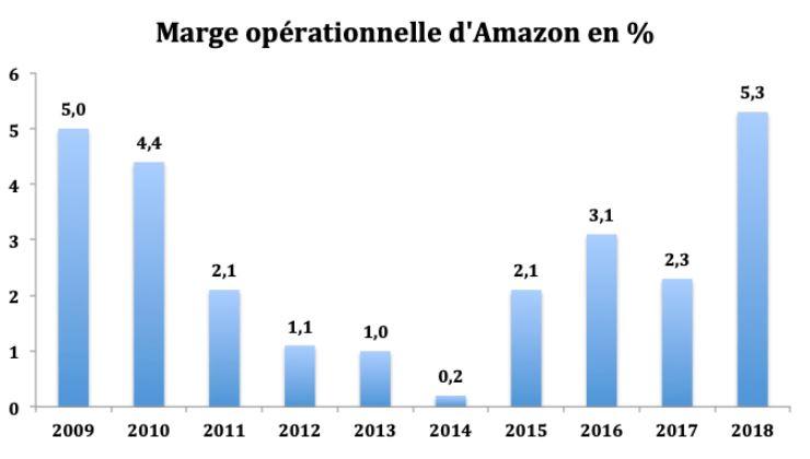 Analyse de la Marge Opérationnelle d'Amazon en 2019