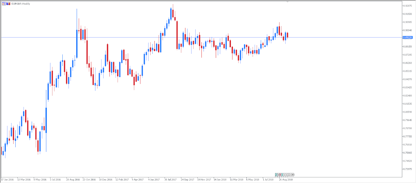 EURGBP Technical Analysis