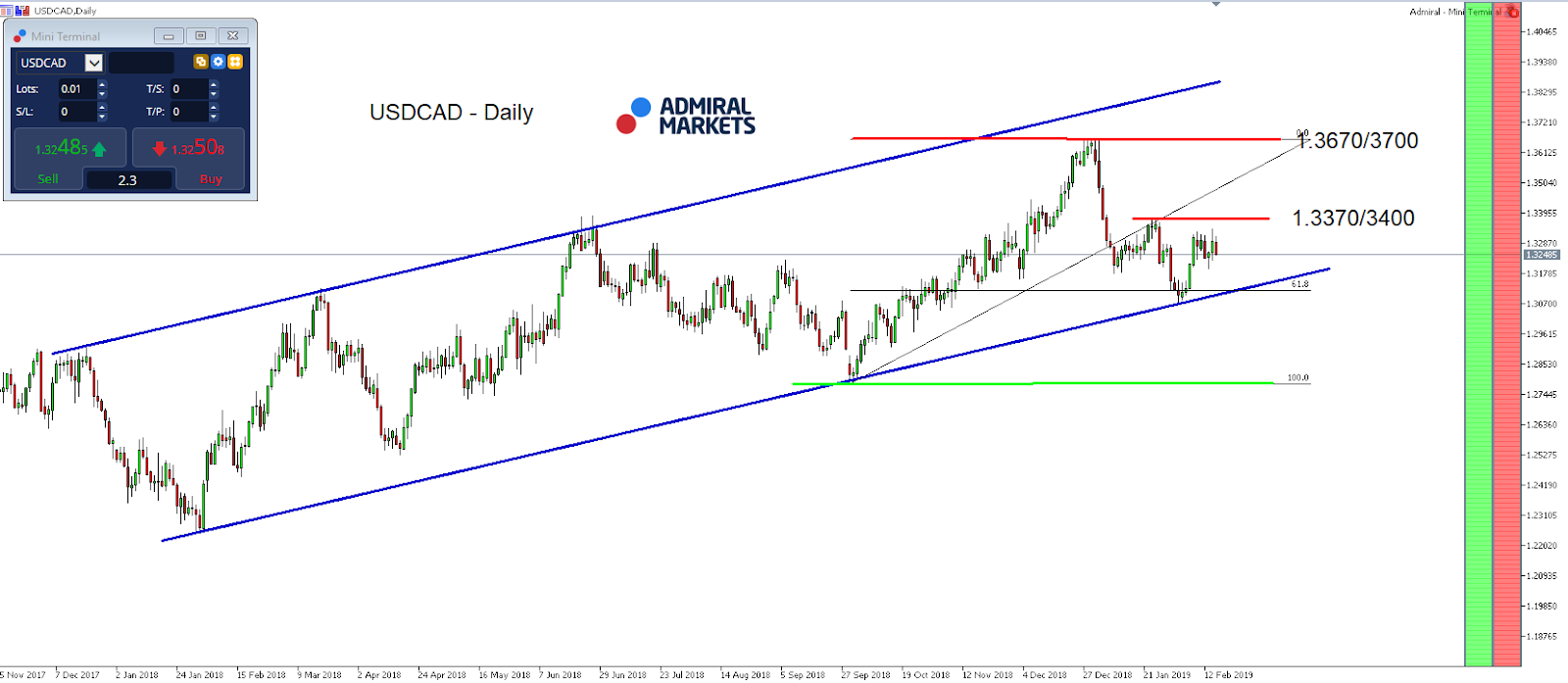 USD/CAD daily index chart