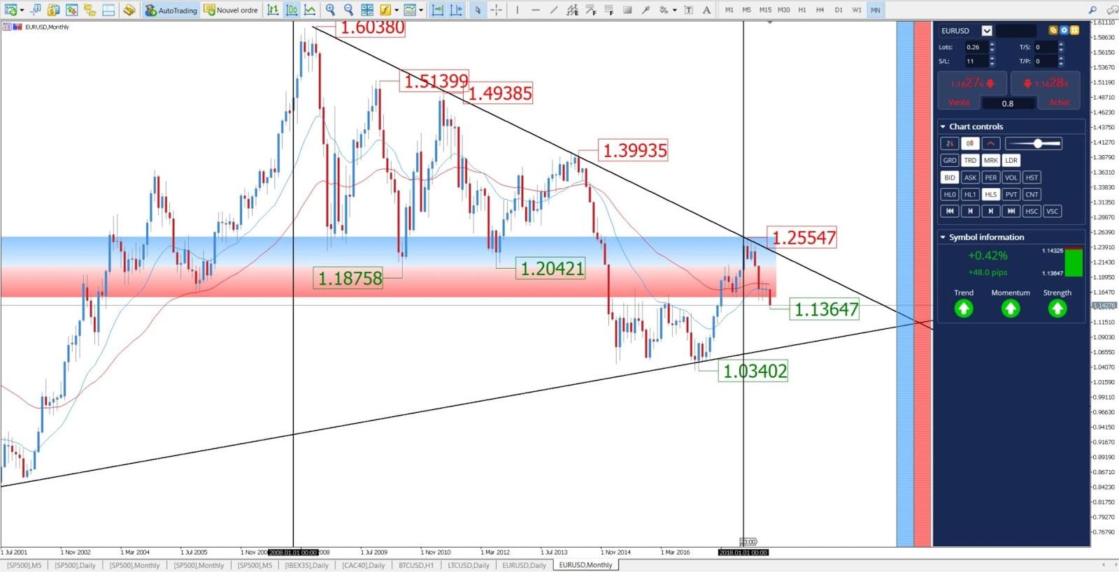 trading euro dollaro grafico