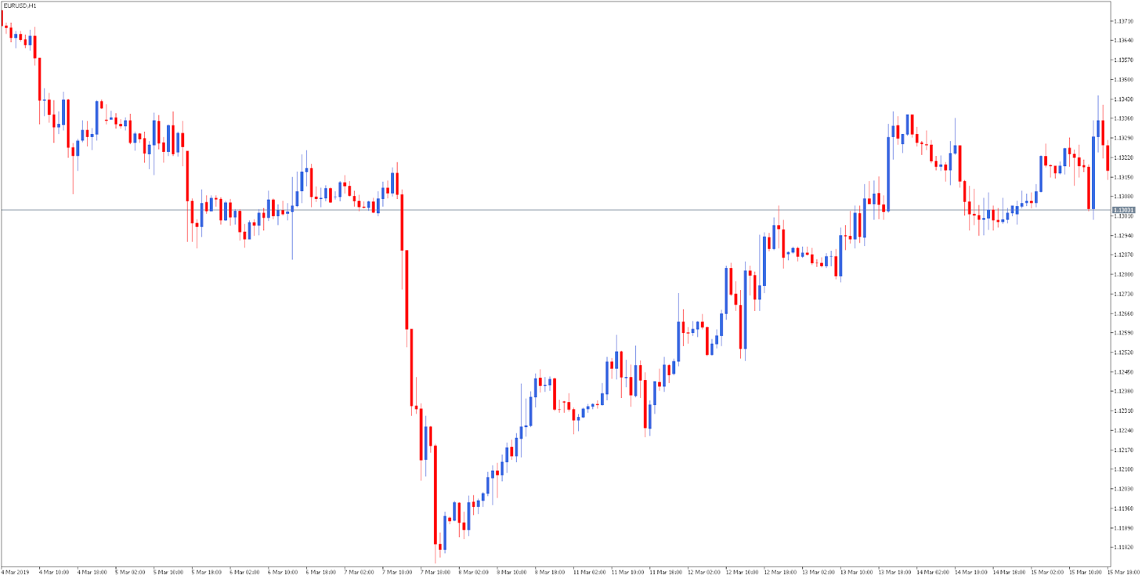 Trading PIB