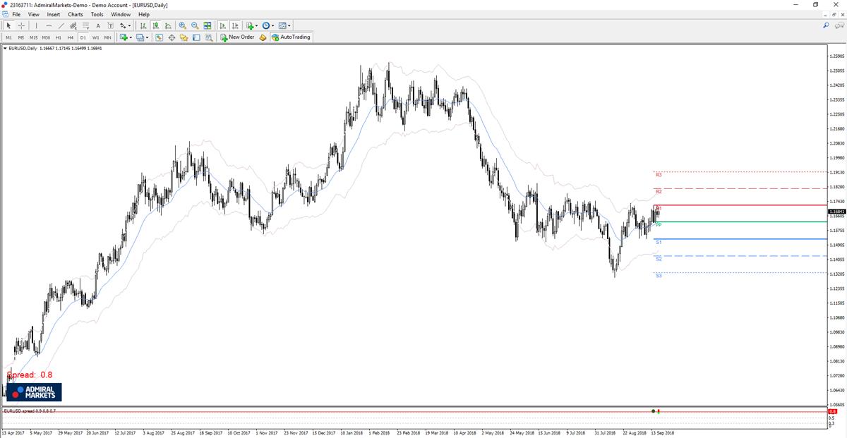 Admiral Markets MT5 con el plugin MT5SE en el gráfico diario del EUR/USD