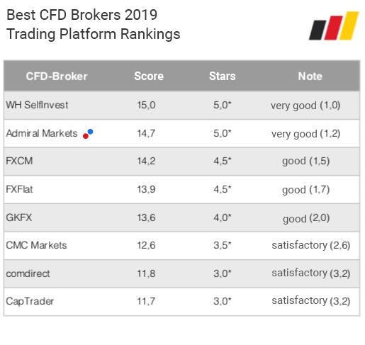 افضل شركات التداول الموثوقة: تصنيف منصة التداول 2019