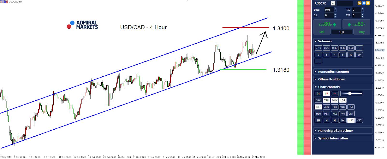 USD/CAD Hourly Chart - MetaTrader 5 Supreme Edition