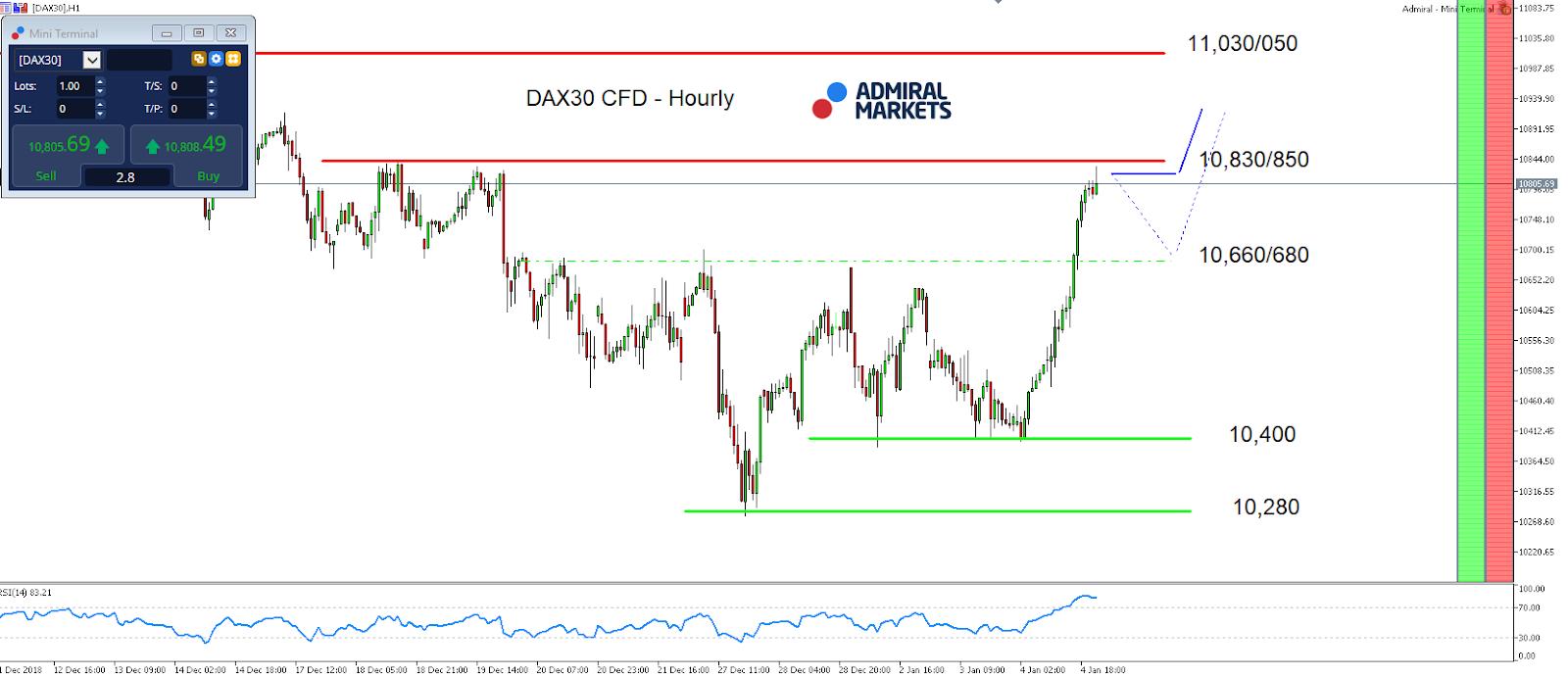 DAX30 Hourly Chart
