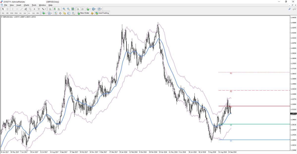 Admiral Markets MT5 con MT5SE Gráfico diario de GBP / USD