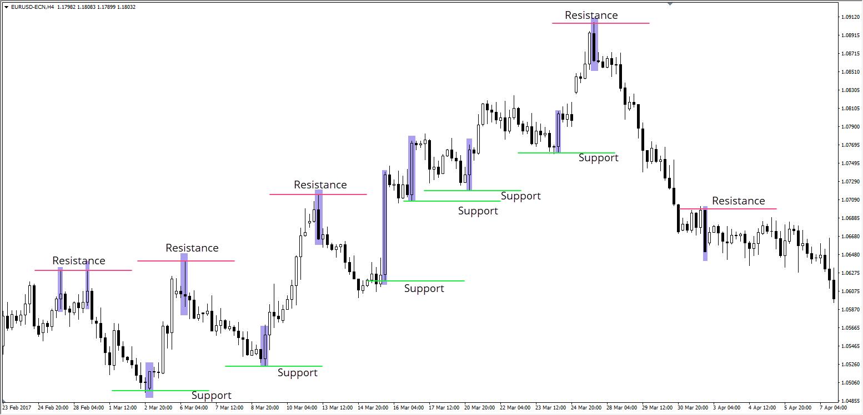 Candlestick Chart EURUSD 2