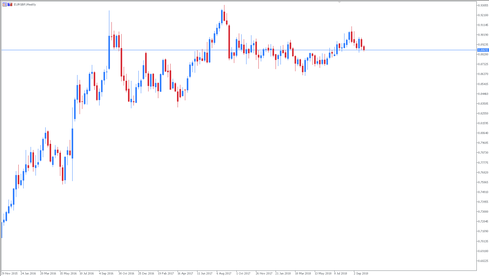 EURGBP Technical Analysis Chart