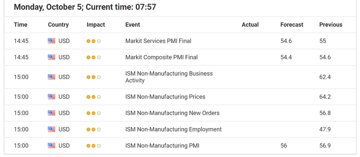 Economic Events October 05, 2020