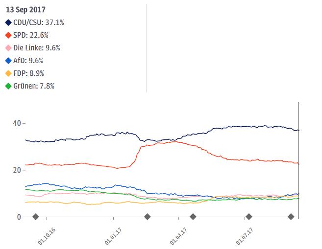 Umfragewerte der Bundestagswahl im Bezug auf Forex Trading