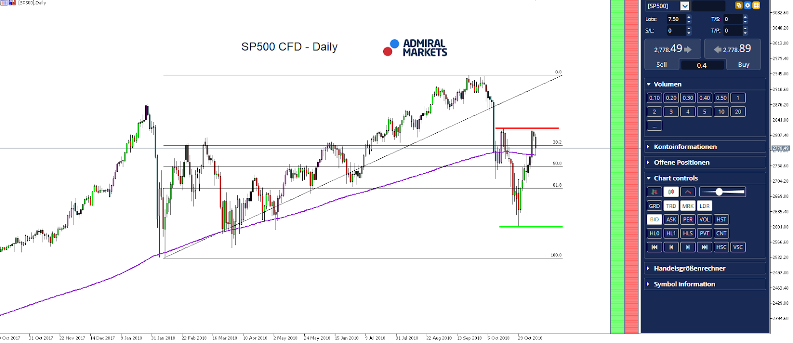 SP500 CFD - Daily